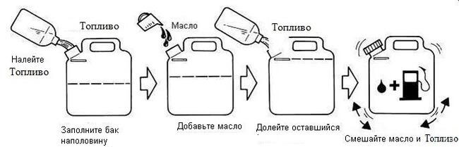 toplivnaya_smes-s-maslom.jpg